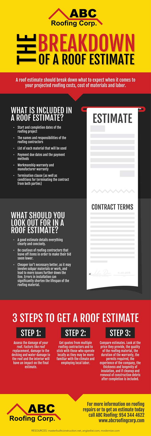 The Breakdown Of A Roof Estimate (Infographic)