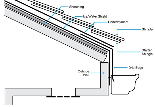 Shingle Roof Diagram