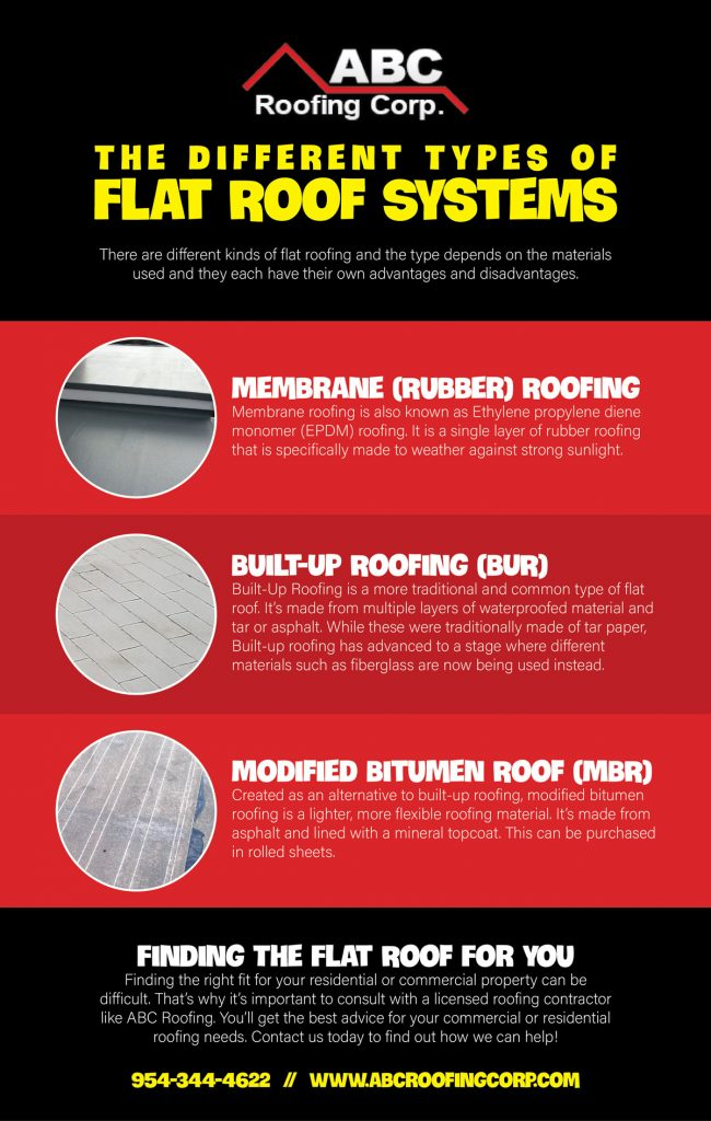 The Different Types of Flat Roof Systems (Infographic)